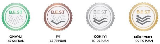 LEED types Green Building Certification