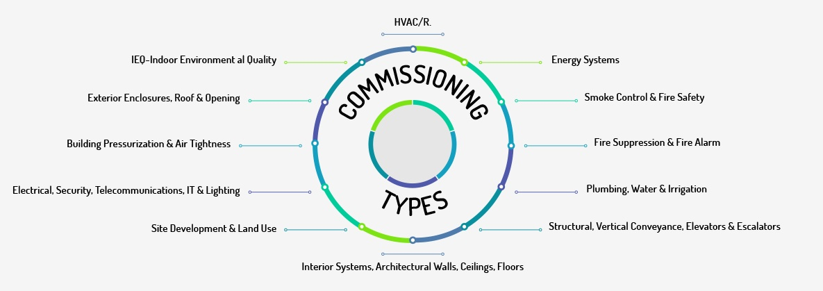 commissioning types